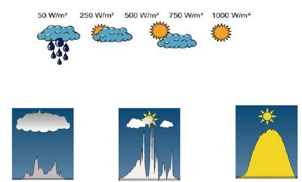 Rys. 4. Charakterystyka promieniowania słonecznego.