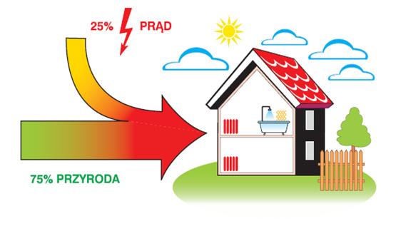 Rys 7. Proporcje źródeł energii.